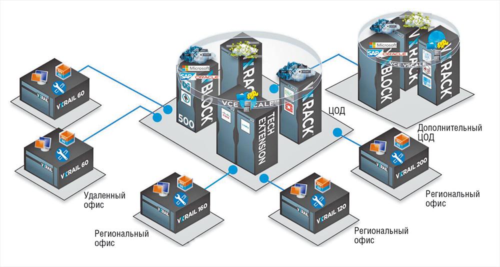 Dell EMC: конвергенция для трансформации - 14