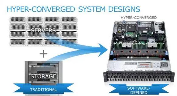 Dell EMC: конвергенция для трансформации - 2