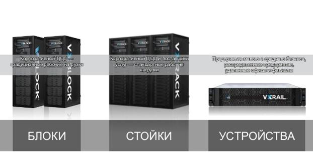 Dell EMC: конвергенция для трансформации - 3