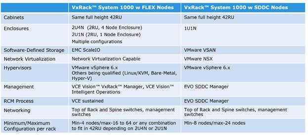 Dell EMC: конвергенция для трансформации - 8