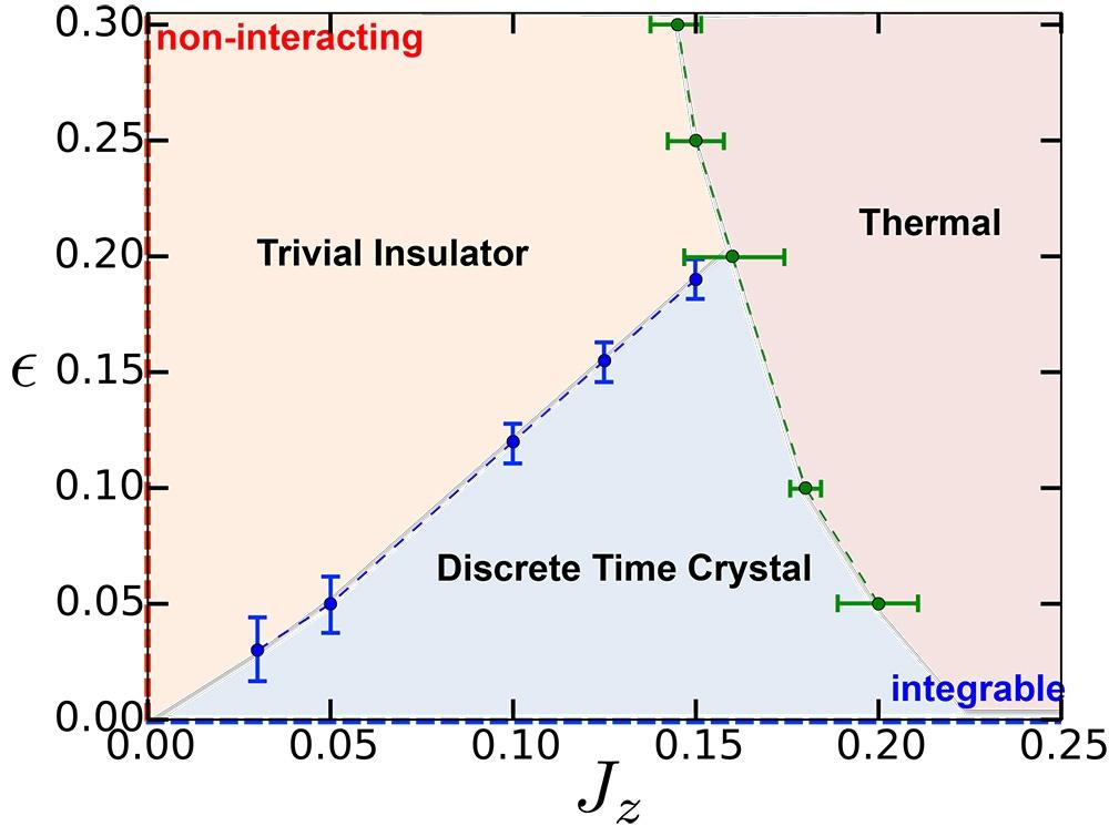 Учёные подтвердили существование «кристаллов времени» — фазового состояния вещества с нарушением временной симметрии - 3