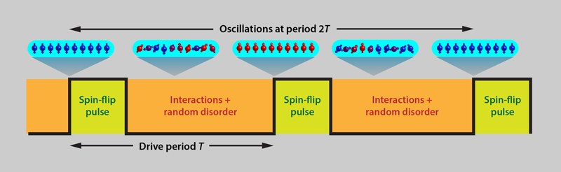 Учёные подтвердили существование «кристаллов времени» — фазового состояния вещества с нарушением временной симметрии - 4
