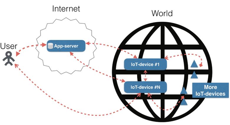 Master-master репликация и масштабирование приложений между всеми IoT-устройствами и облаком - 2