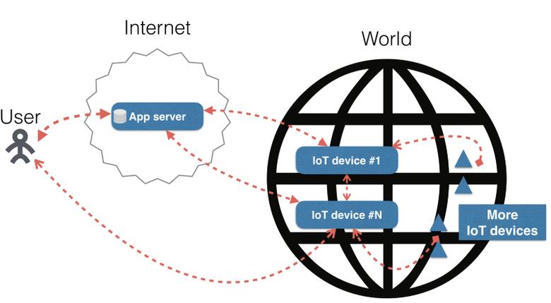 Master-master репликация и масштабирование приложений между всеми IoT-устройствами и облаком - 6