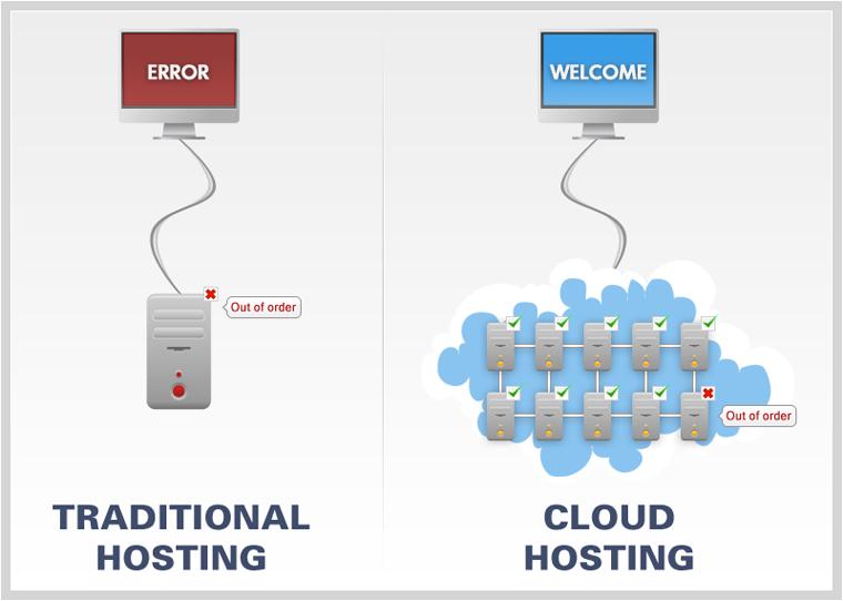 VPS-хостинг и облачный хостинг: что выбрать и в чем разница? - 10