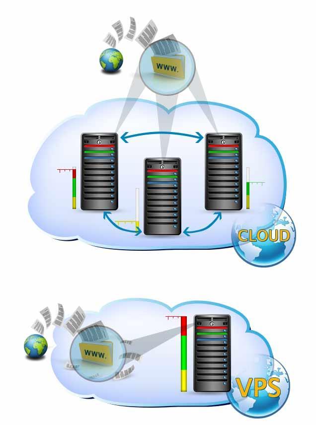 VPS-хостинг и облачный хостинг: что выбрать и в чем разница? - 5