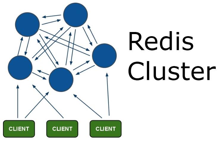 Как мы Redis Cluster готовили - 1