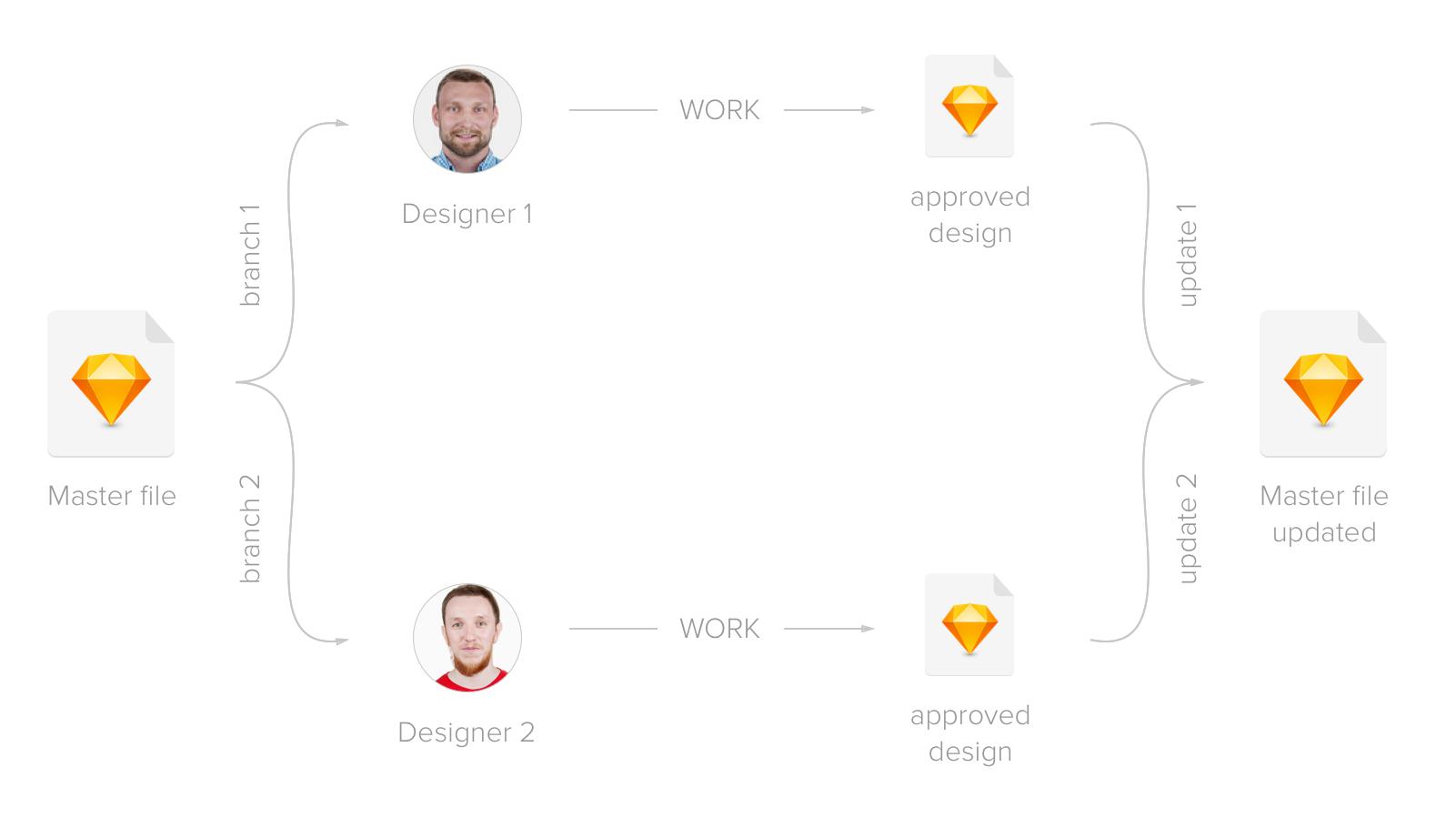 Оптимизация работы портальной дизайн-команды с помощью Sketch и облака - 7