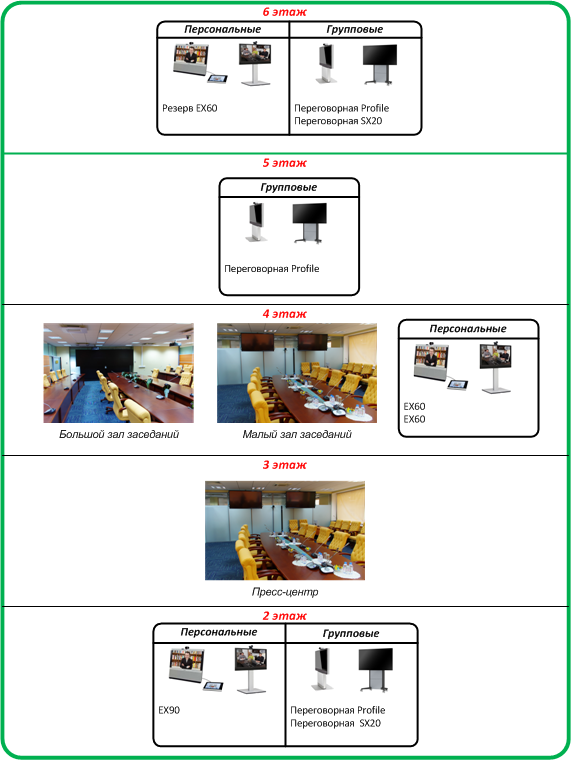 Видеоконференцсвязь для одной государственной организации: почему нужны аппаратные решения - 6