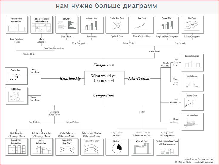 Визуализация данных в браузере с помощью D3.js - 10