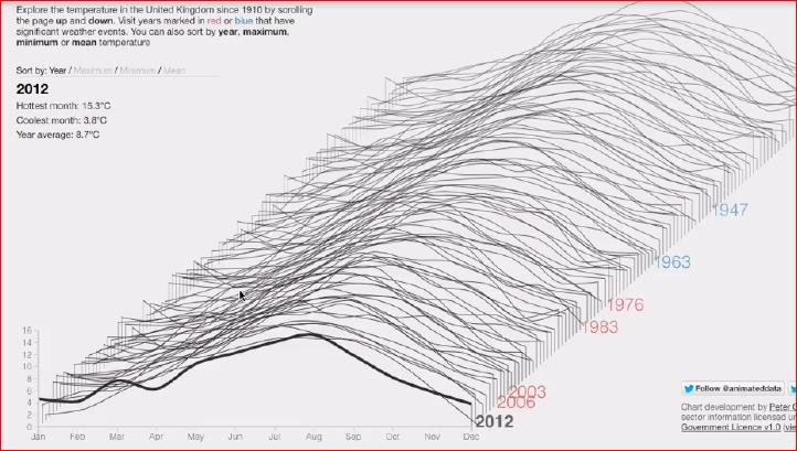 Визуализация данных в браузере с помощью D3.js - 26