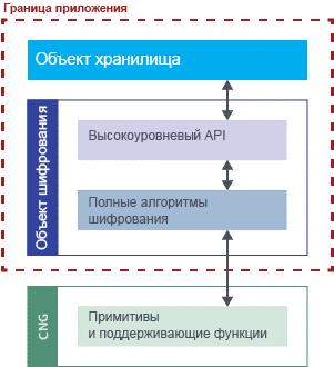 Intel Software Guard Extensions, учебное руководство. Часть 5, разработка анклава - 2