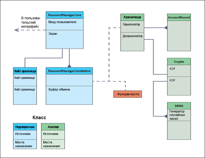 Intel Software Guard Extensions, учебное руководство. Часть 5, разработка анклава - 1