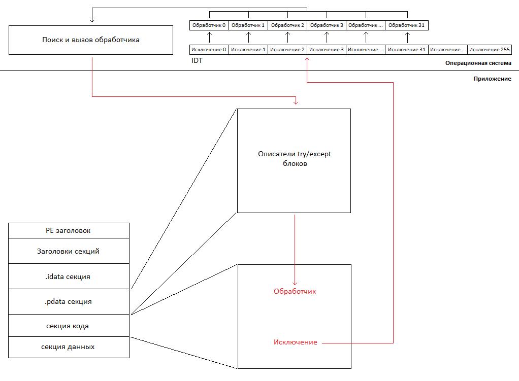 Исключения в UEFI приложении - 3