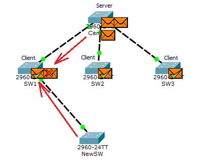 Основы компьютерных сетей. Тема №6. Понятие VLAN, Trunk и протоколы VTP и DTP - 106