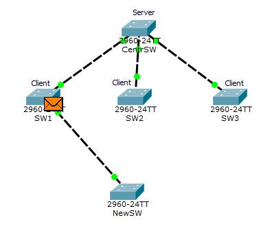 Основы компьютерных сетей. Тема №6. Понятие VLAN, Trunk и протоколы VTP и DTP - 108