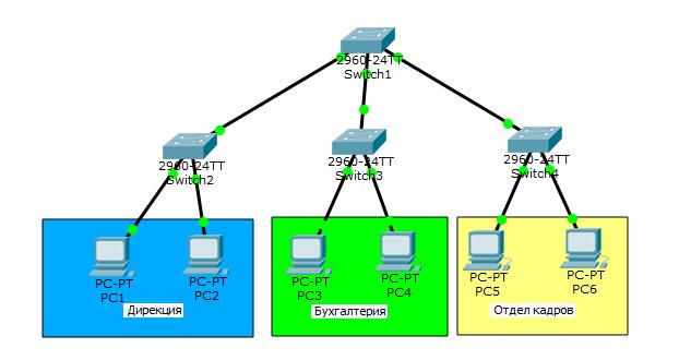 Основы компьютерных сетей. Тема №6. Понятие VLAN, Trunk и протоколы VTP и DTP - 2