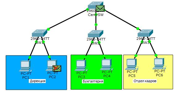 Основы компьютерных сетей. Тема №6. Понятие VLAN, Trunk и протоколы VTP и DTP - 22