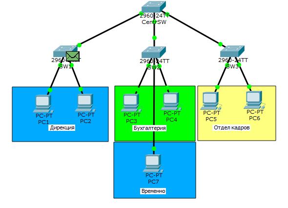Основы компьютерных сетей. Тема №6. Понятие VLAN, Trunk и протоколы VTP и DTP - 28