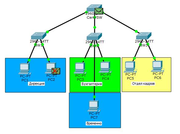 Основы компьютерных сетей. Тема №6. Понятие VLAN, Trunk и протоколы VTP и DTP - 29