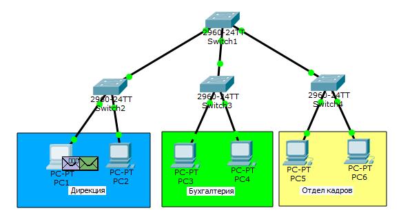 Основы компьютерных сетей. Тема №6. Понятие VLAN, Trunk и протоколы VTP и DTP - 3