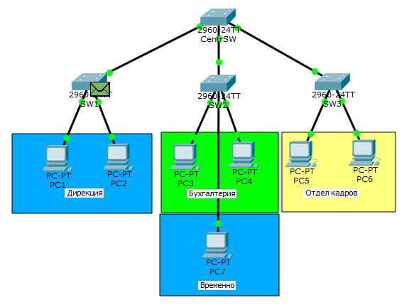 Основы компьютерных сетей. Тема №6. Понятие VLAN, Trunk и протоколы VTP и DTP - 35