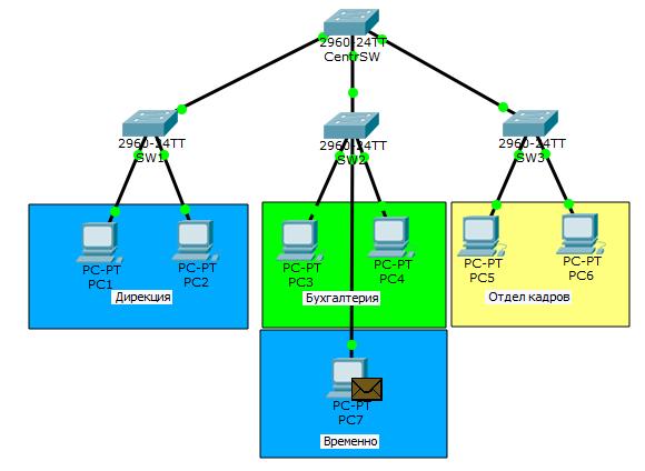 Основы компьютерных сетей. Тема №6. Понятие VLAN, Trunk и протоколы VTP и DTP - 40