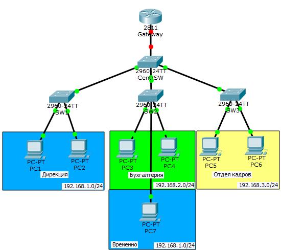 Основы компьютерных сетей. Тема №6. Понятие VLAN, Trunk и протоколы VTP и DTP - 42