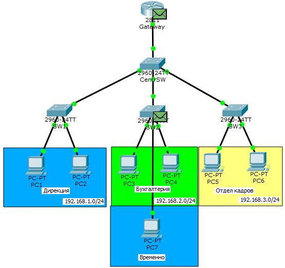 Основы компьютерных сетей. Тема №6. Понятие VLAN, Trunk и протоколы VTP и DTP - 46