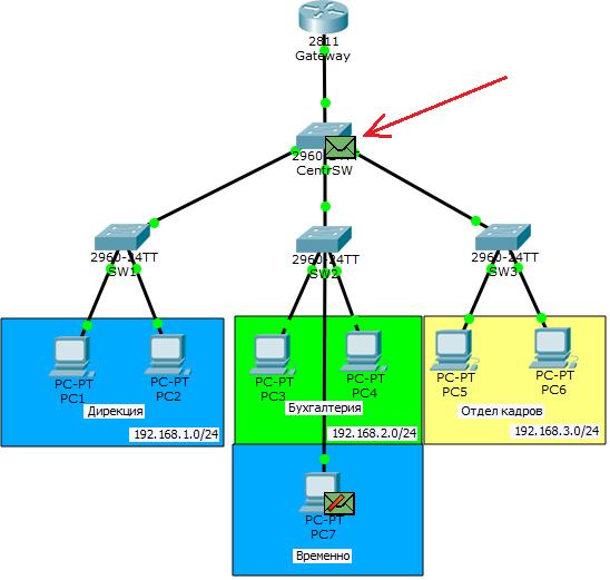 Основы компьютерных сетей. Тема №6. Понятие VLAN, Trunk и протоколы VTP и DTP - 47