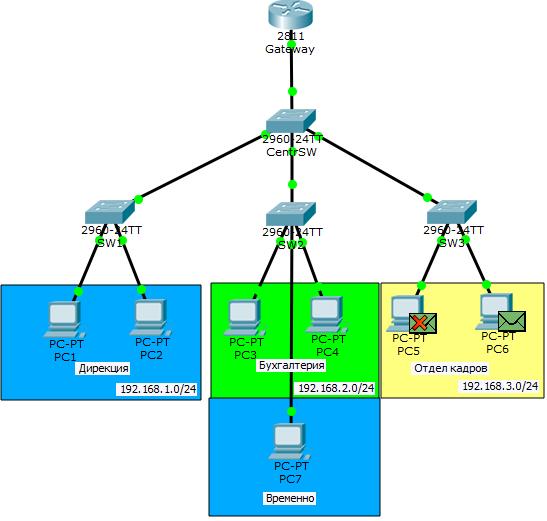 Основы компьютерных сетей. Тема №6. Понятие VLAN, Trunk и протоколы VTP и DTP - 56