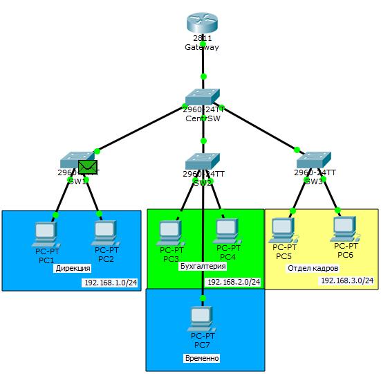 Основы компьютерных сетей. Тема №6. Понятие VLAN, Trunk и протоколы VTP и DTP - 62