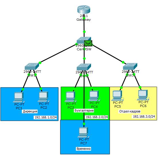 Основы компьютерных сетей. Тема №6. Понятие VLAN, Trunk и протоколы VTP и DTP - 63
