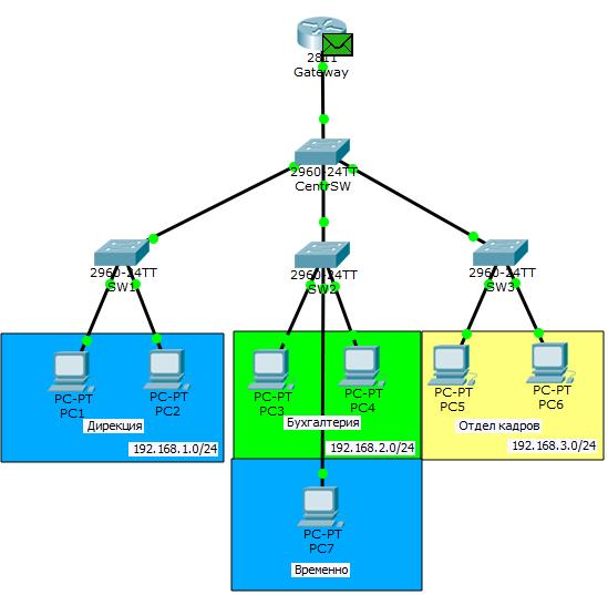 Основы компьютерных сетей. Тема №6. Понятие VLAN, Trunk и протоколы VTP и DTP - 64