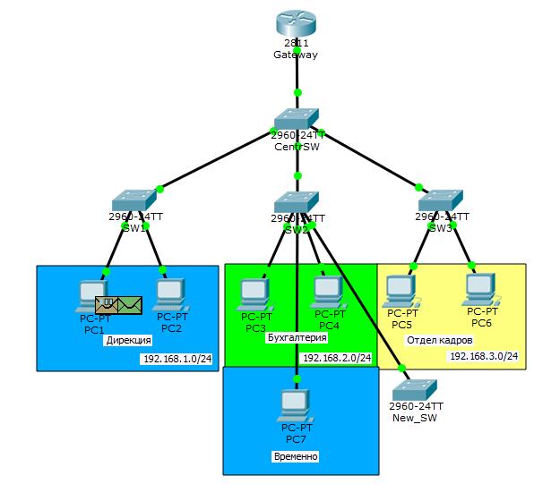 Основы компьютерных сетей. Тема №6. Понятие VLAN, Trunk и протоколы VTP и DTP - 83