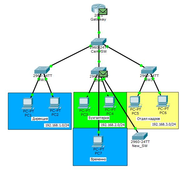 Основы компьютерных сетей. Тема №6. Понятие VLAN, Trunk и протоколы VTP и DTP - 84