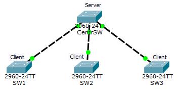 Основы компьютерных сетей. Тема №6. Понятие VLAN, Trunk и протоколы VTP и DTP - 88
