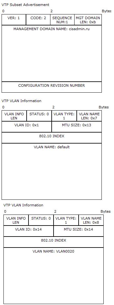Основы компьютерных сетей. Тема №6. Понятие VLAN, Trunk и протоколы VTP и DTP - 95