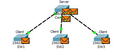 Основы компьютерных сетей. Тема №6. Понятие VLAN, Trunk и протоколы VTP и DTP - 97