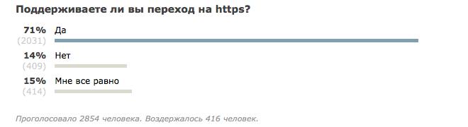 Доля HTTPS трафика в интернете превысила 50% - 3