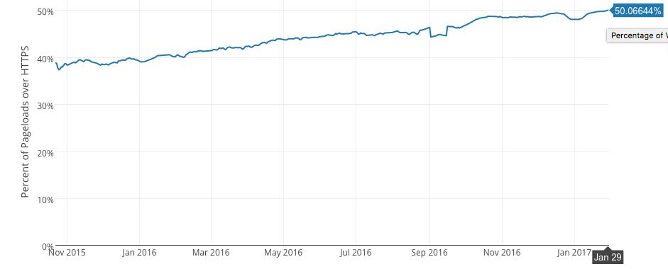 Доля HTTPS трафика в интернете превысила 50% - 1