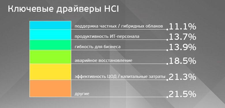 Гиперконвергентные платформы: от экзотики к мейнстриму - 3