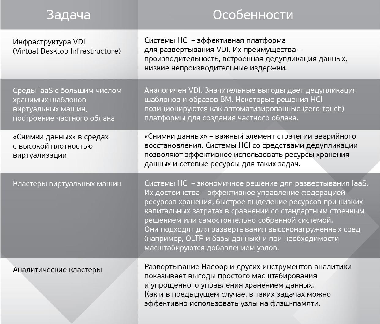 Гиперконвергентные платформы: от экзотики к мейнстриму - 4