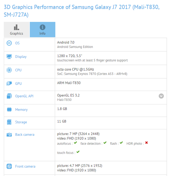 Смартфон Samsung Galaxy J7 2017 получит SoC Exynos 7870