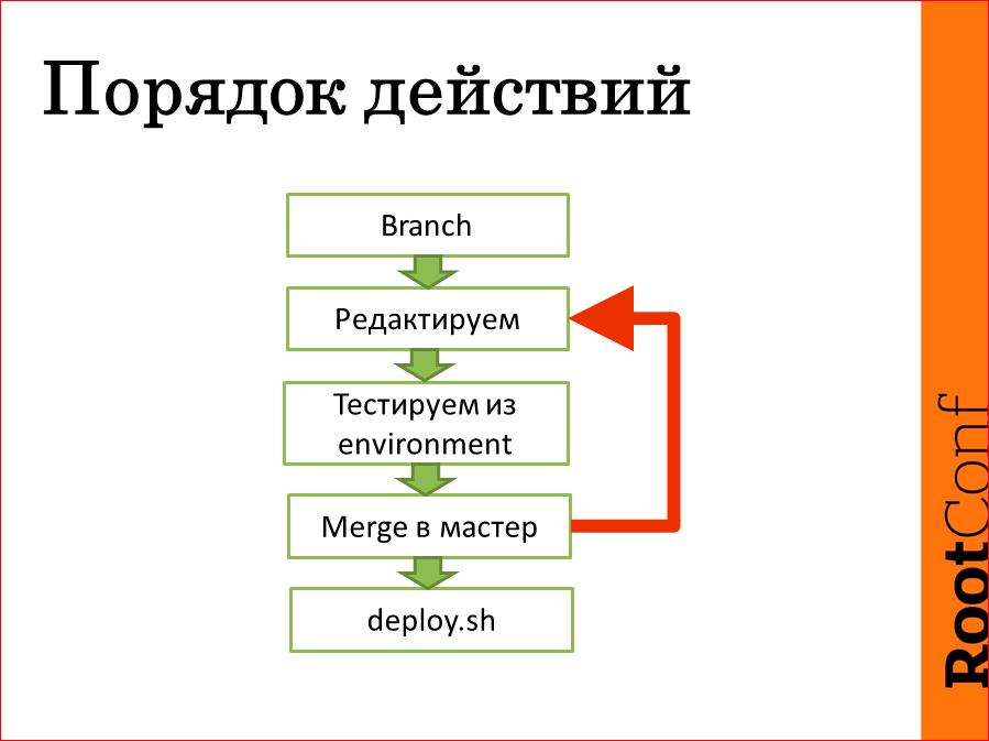 Обзор архитектуры и подсистем деплоя и мониторинга. Как инженеры делают систему прозрачной для разработки - 7