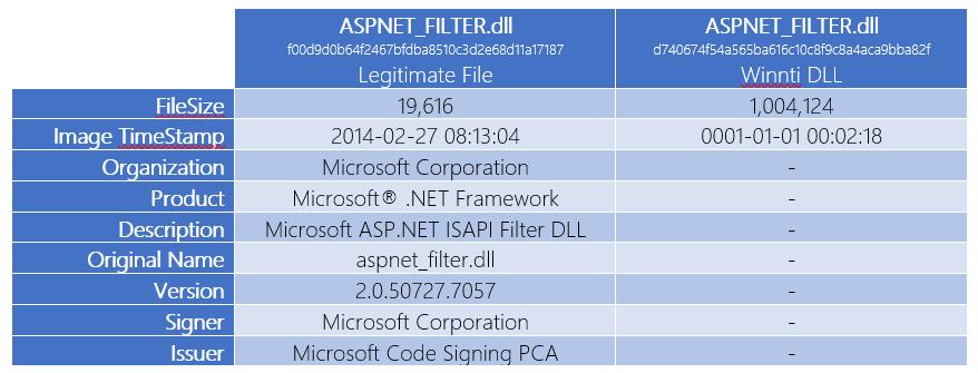 Преступников обнаружили с помощью службы ATP в Защитнике Windows - 3