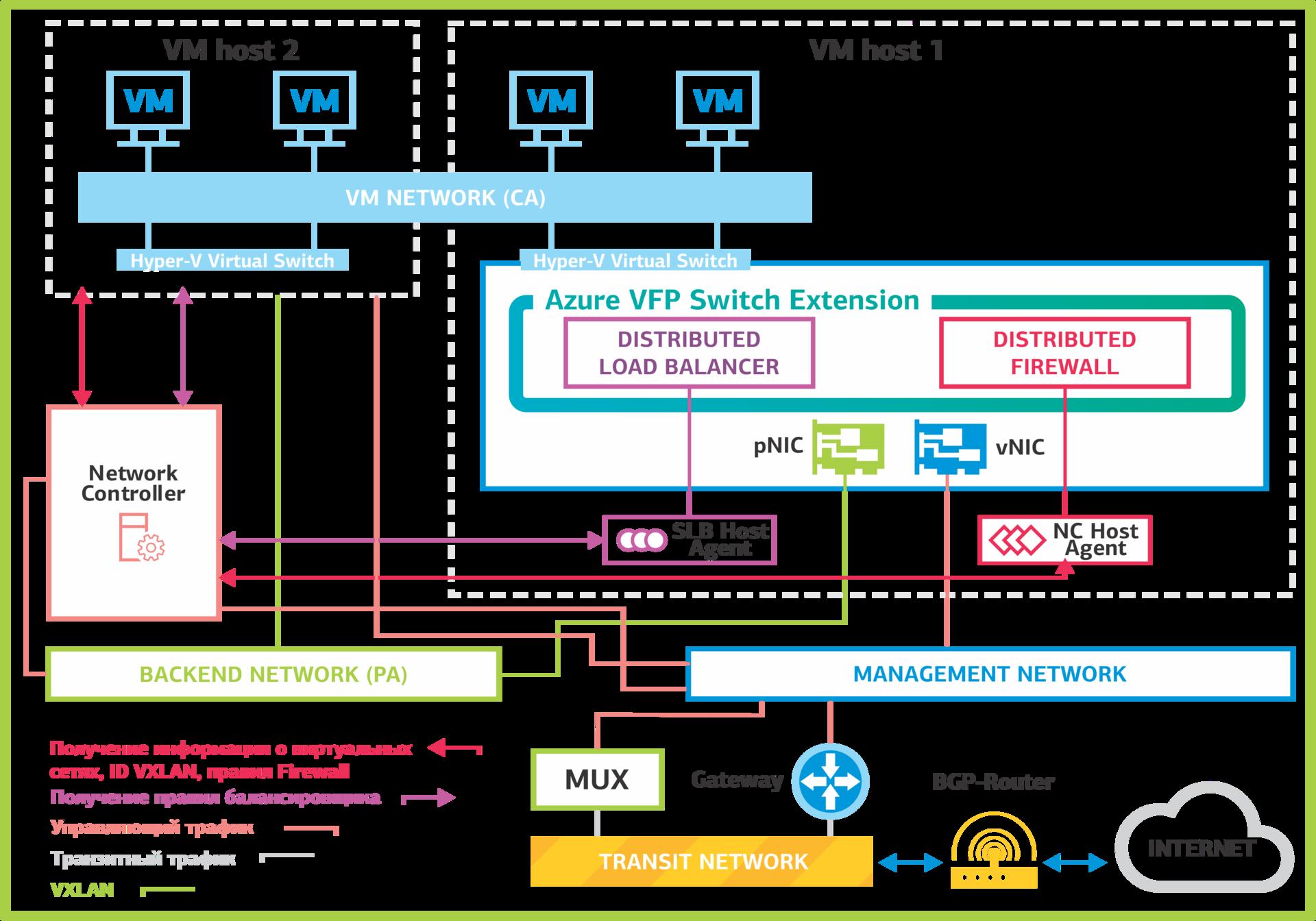 Network Controller: программно-определяемые сети в Windows Server 2016. Часть 1: возможности и службы - 2