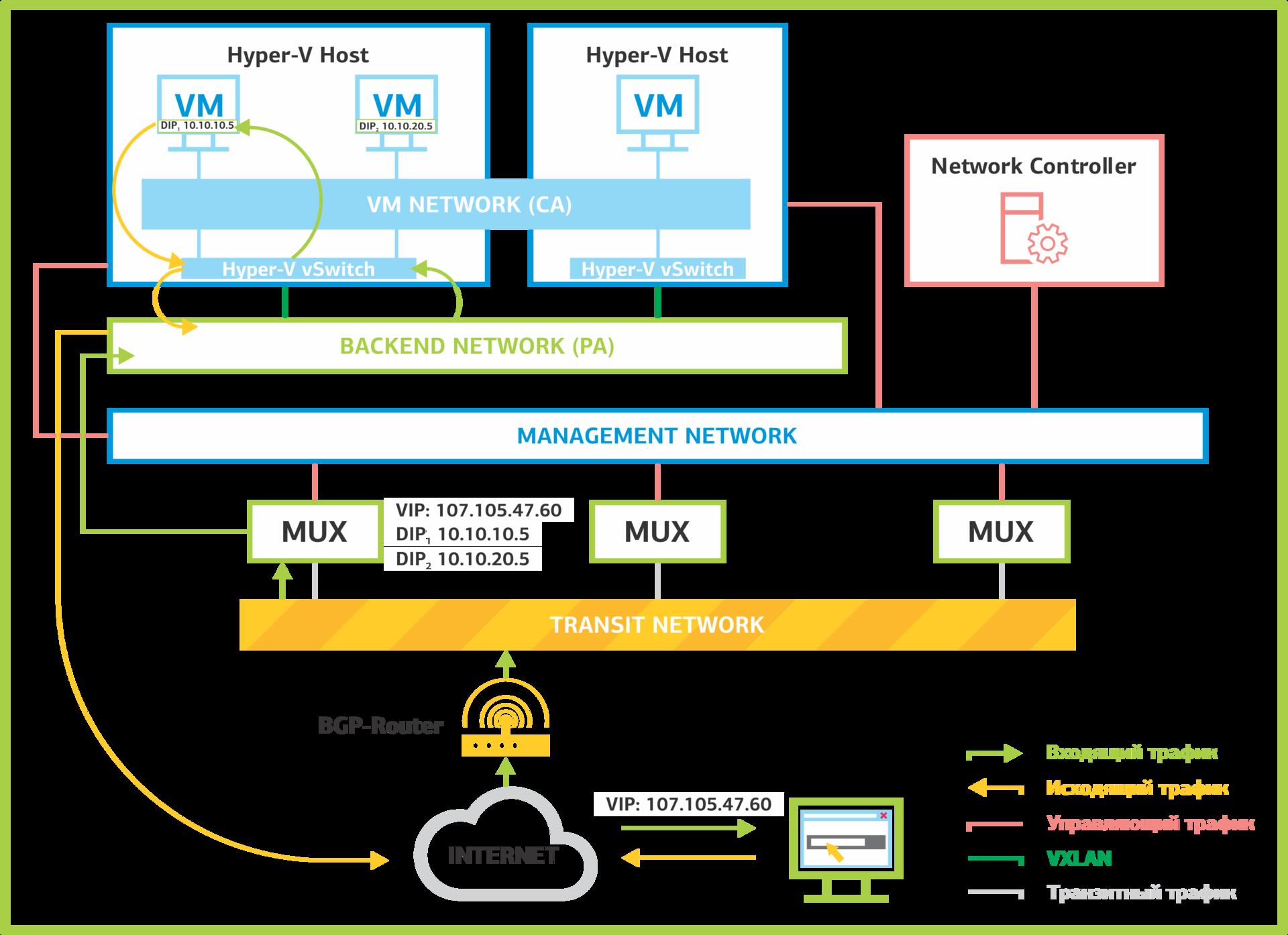Network Controller: программно-определяемые сети в Windows Server 2016. Часть 1: возможности и службы - 4