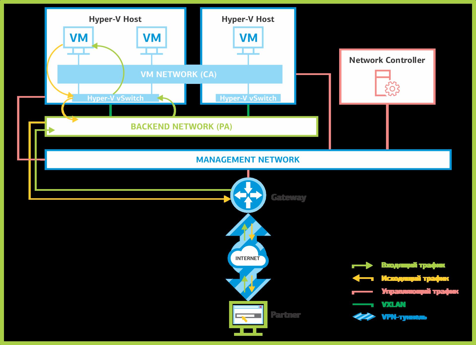 Network Controller: программно-определяемые сети в Windows Server 2016. Часть 1: возможности и службы - 5