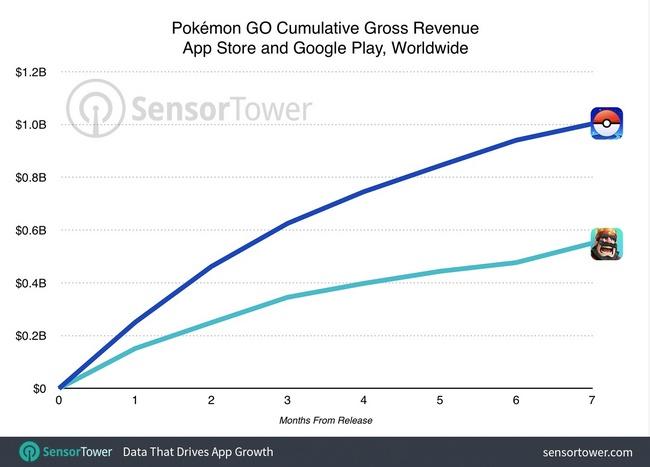 Pokemon Go заработала более миллиарда долларов